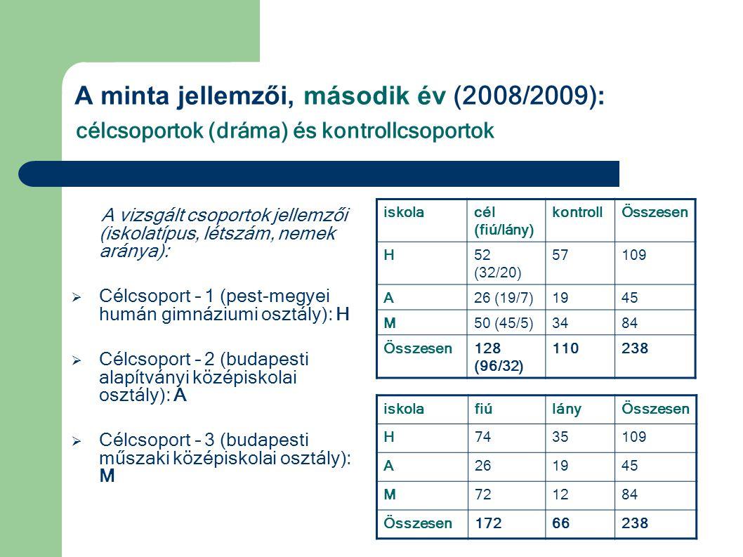 A minta jellemzői, második év (2008/2009) : célcsoportok (dráma) és kontrollcsoportok A vizsgált csoportok jellemzői (iskolatípus, létszám, nemek arán