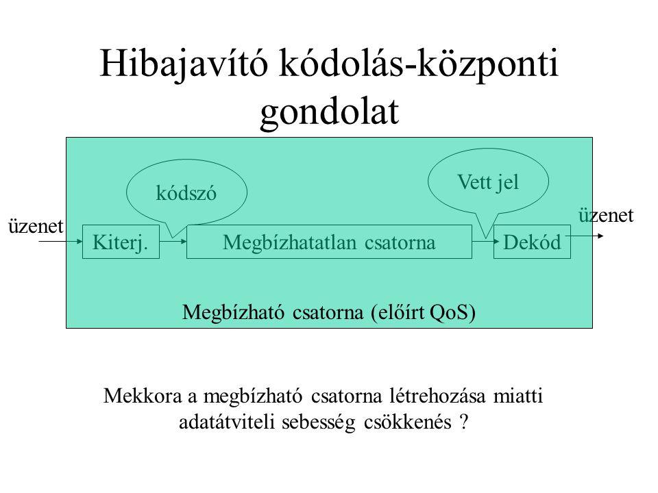 Hibajavító kódolás-központi gondolat Megbízhatatlan csatorna Kiterj.