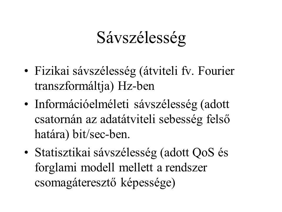 Sávszélesség Fizikai sávszélesség (átviteli fv.