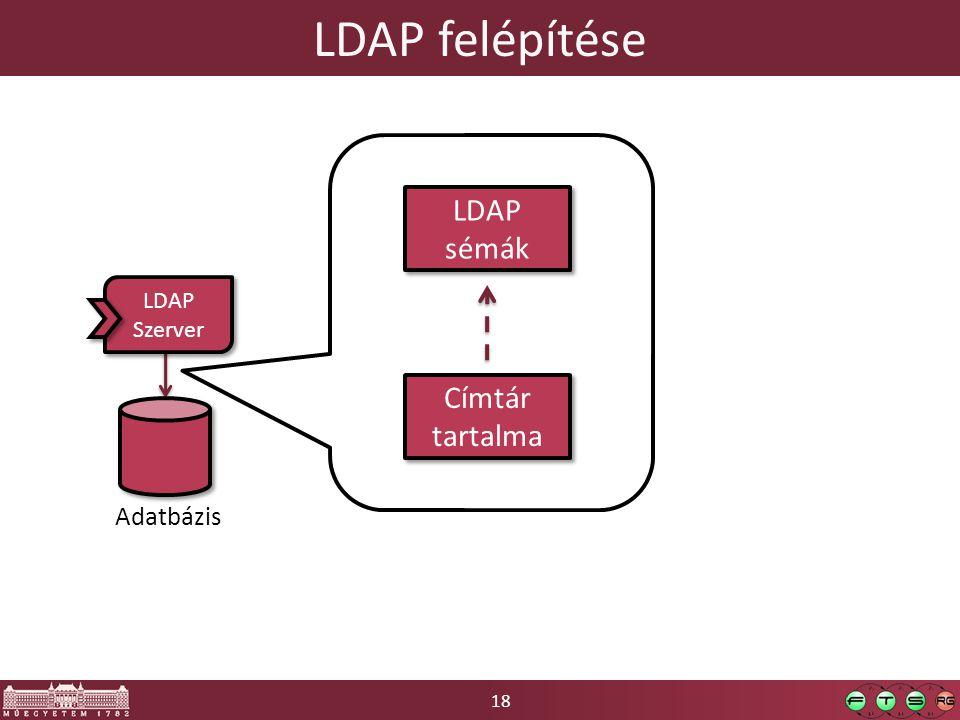 18 LDAP felépítése Adatbázis LDAP Szerver LDAP Szerver LDAP sémák LDAP sémák Címtár tartalma
