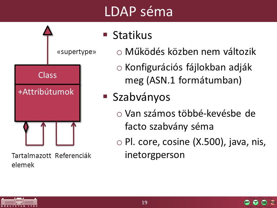 19 LDAP séma Class +Attribútumok  Statikus o Működés közben nem változik o Konfigurációs fájlokban adják meg (ASN.1 formátumban)  Szabványos o Van számos többé-kevésbe de facto szabvány séma o Pl.