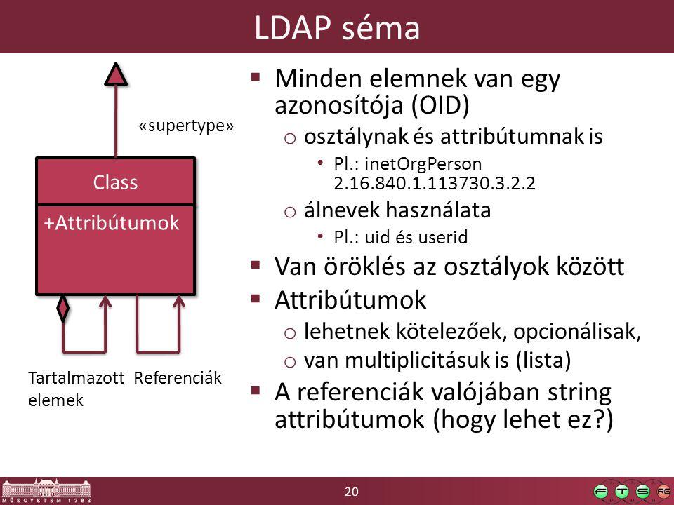 20 LDAP séma Class +Attribútumok  Minden elemnek van egy azonosítója (OID) o osztálynak és attribútumnak is Pl.: inetOrgPerson 2.16.840.1.113730.3.2.2 o álnevek használata Pl.: uid és userid  Van öröklés az osztályok között  Attribútumok o lehetnek kötelezőek, opcionálisak, o van multiplicitásuk is (lista)  A referenciák valójában string attribútumok (hogy lehet ez?) «supertype» Tartalmazott elemek Referenciák