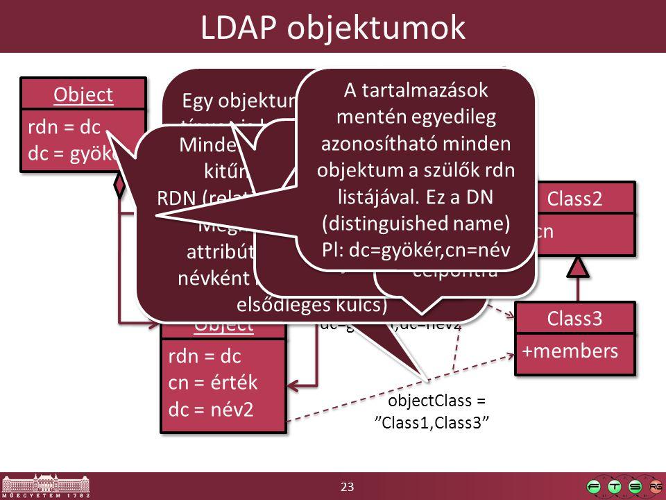 23 LDAP objektumok Object rdn = dc dc = gyökér rdn = dc dc = gyökér Object rdn = cn cn = név rdn = cn cn = név Object rdn = dc cn = érték dc = név2 rdn = dc cn = érték dc = név2 members = dc=gyökér,dc=név2 Class1 +dc Class2 +cn Class3 +members objectClass = Class1 objectClass = Class3 objectClass = Class1,Class3 Egy objektumnak több típusa is lehet, ilyenkor az osztályokban definiált attribútumok uniója szerepel az objektumban.