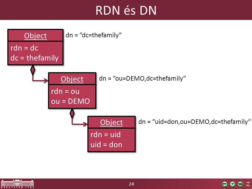 24 RDN és DN Object rdn = dc dc = thefamily rdn = dc dc = thefamily Object rdn = ou ou = DEMO rdn = ou ou = DEMO dn = dc=thefamily Object rdn = uid uid = don rdn = uid uid = don dn = ou=DEMO,dc=thefamily dn = uid=don,ou=DEMO,dc=thefamily