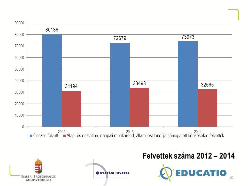 Felvettek száma 2012 – 2014 10