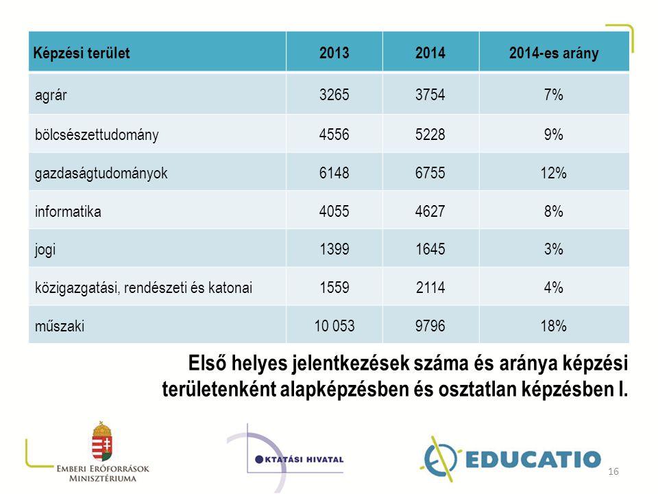 Képzési terület201320142014-es arány agrár326537547% bölcsészettudomány455652289% gazdaságtudományok6148675512% informatika405546278% jogi139916453% k