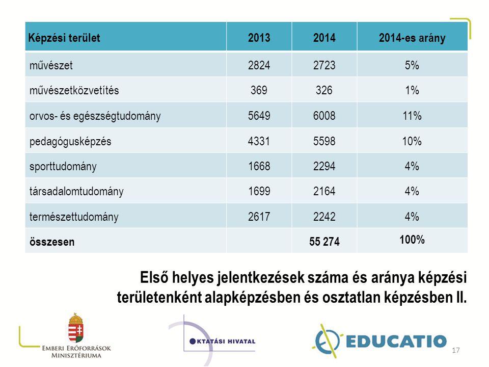 Képzési terület201320142014-es arány művészet282427235% művészetközvetítés3693261% orvos- és egészségtudomány5649600811% pedagógusképzés4331559810% sp