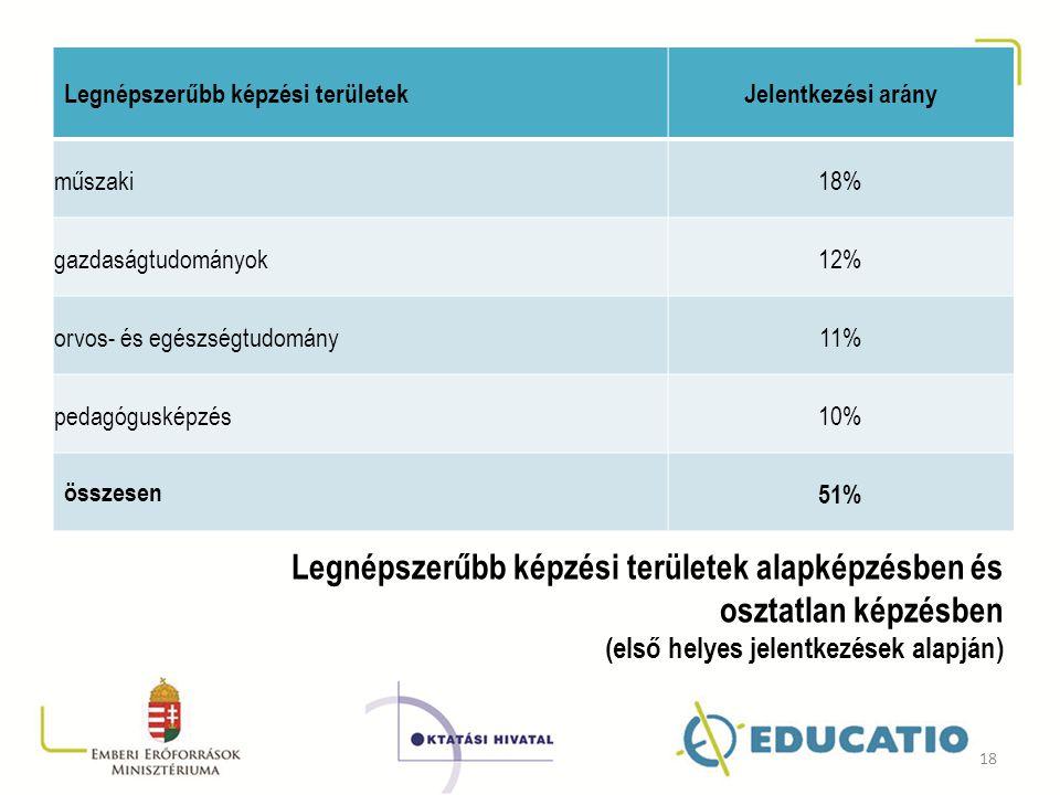 Legnépszerűbb képzési területekJelentkezési arány műszaki18% gazdaságtudományok12% orvos- és egészségtudomány11% pedagógusképzés10% összesen 51% Legné