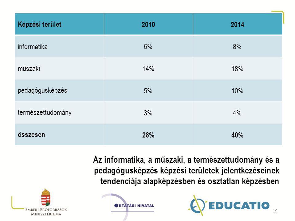Képzési terület20102014 informatika 6%8% műszaki 14%18% pedagógusképzés 5%10% természettudomány 3%4% összesen 28%40% Az informatika, a műszaki, a term
