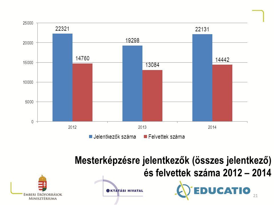 Mesterképzésre jelentkezők (összes jelentkező) és felvettek száma 2012 – 2014 21
