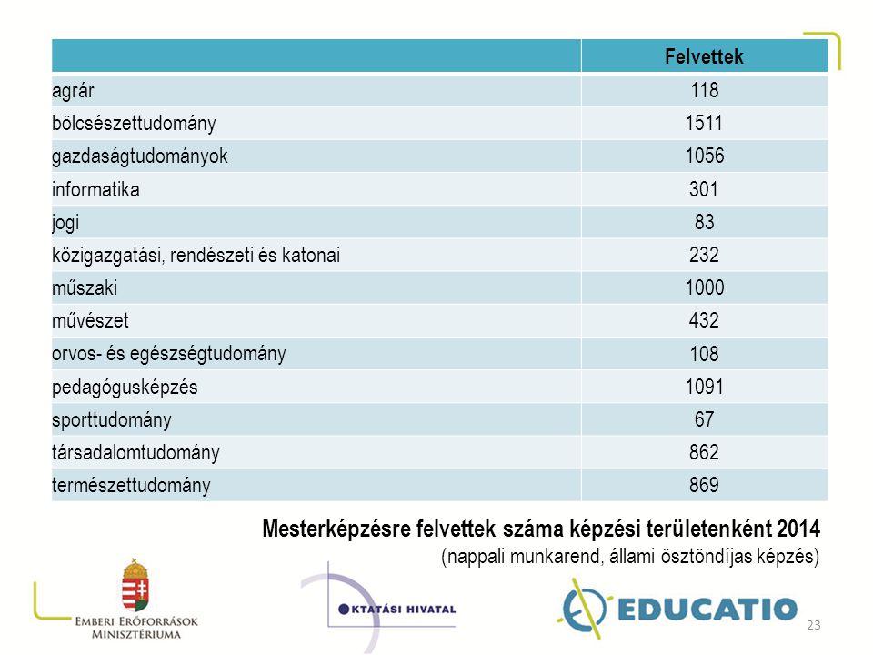 Felvettek agrár 118 bölcsészettudomány 1511 gazdaságtudományok 1056 informatika 301 jogi 83 közigazgatási, rendészeti és katonai 232 műszaki 1000 művé