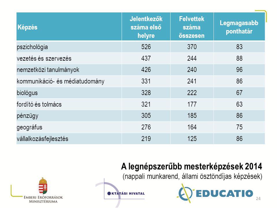 Képzés Jelentkezők száma első helyre Felvettek száma összesen Legmagasabb ponthatár pszichológia52637083 vezetés és szervezés43724488 nemzetközi tanul