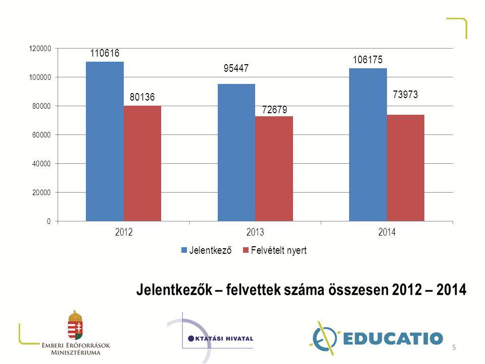Jelentkezők – felvettek száma összesen 2012 – 2014 5