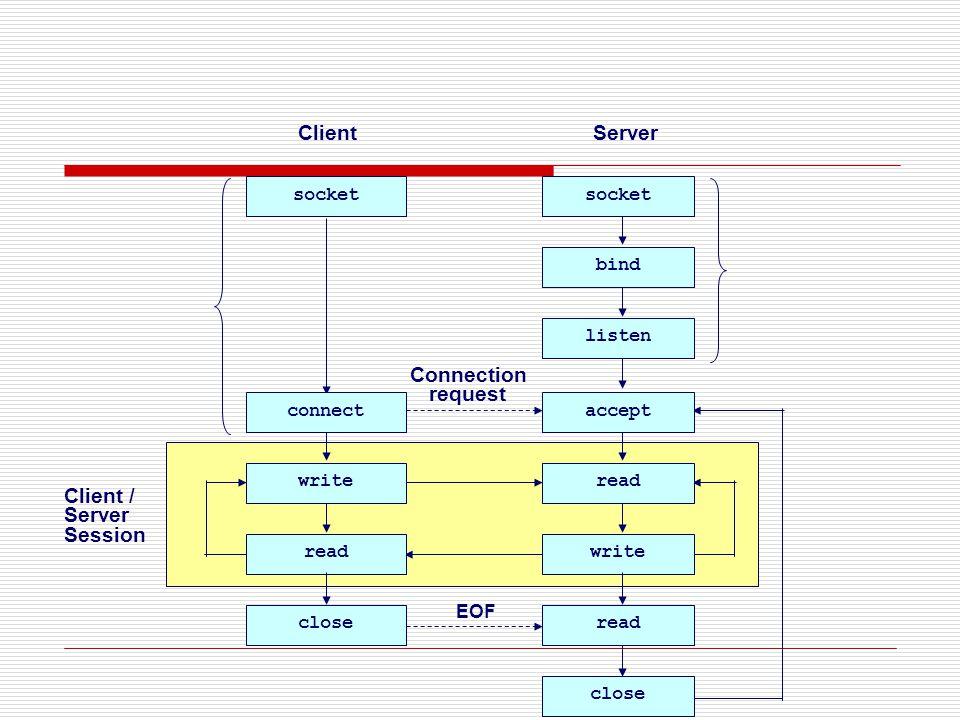 Client / Server Session ClientServer socket bind listen read writeread write Connection request read close EOF acceptconnect