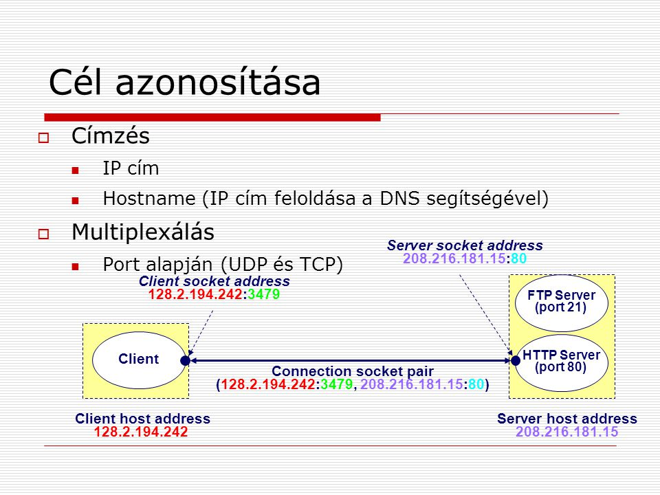 Cél azonosítása Connection socket pair (128.2.194.242:3479, 208.216.181.15:80) HTTP Server (port 80) Client Client socket address 128.2.194.242:3479 S