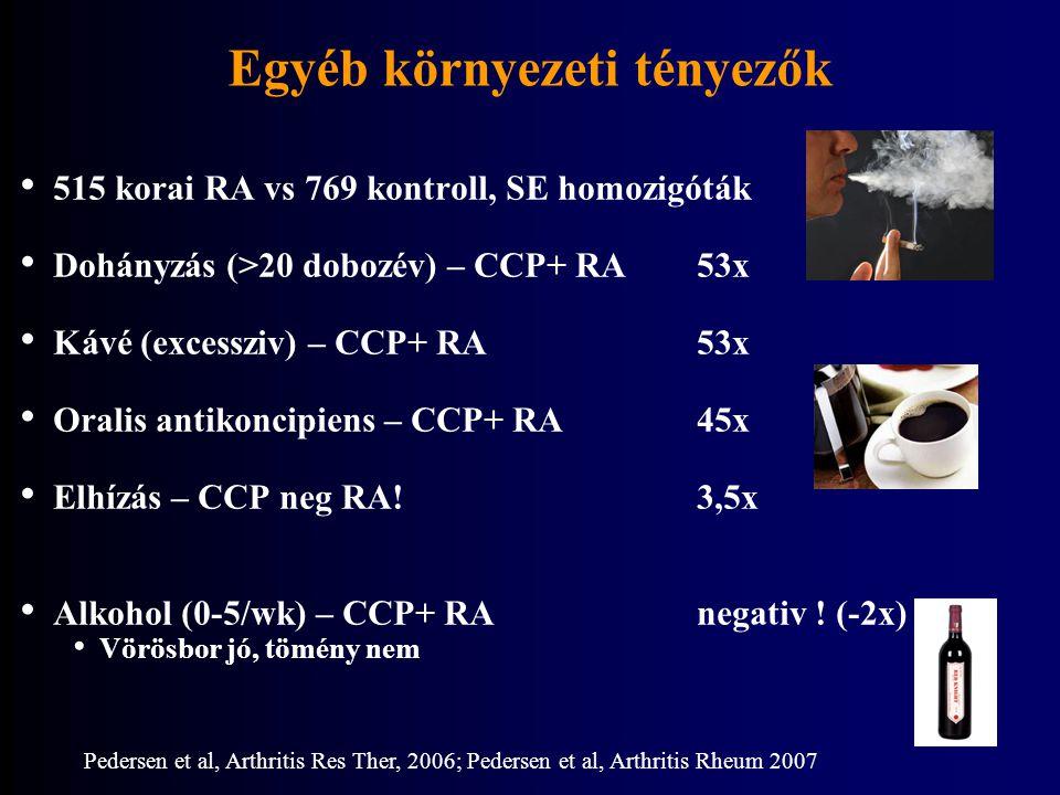 Egyéb környezeti tényezők 515 korai RA vs 769 kontroll, SE homozigóták Dohányzás (>20 dobozév) – CCP+ RA53x Kávé (excessziv) – CCP+ RA53x Oralis antik