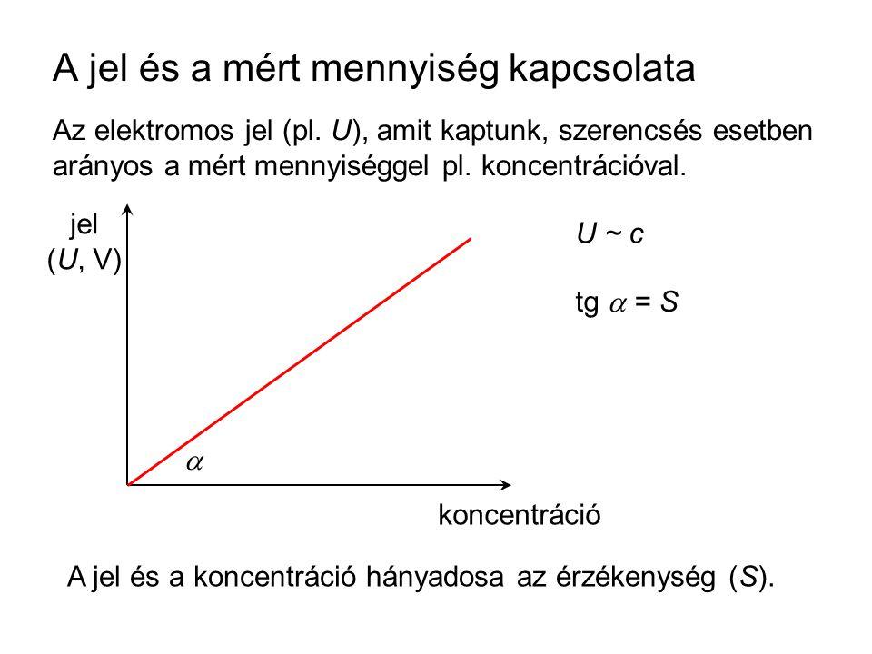 A jel és a mért mennyiség kapcsolata Az elektromos jel (pl. U), amit kaptunk, szerencsés esetben arányos a mért mennyiséggel pl. koncentrációval. jel