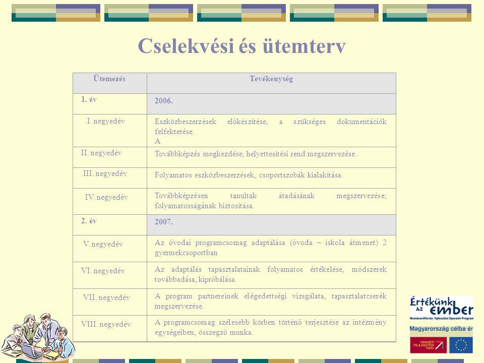 Cselekvési és ütemterv ÜtemezésTevékenység 1. év 2006. I. negyedév Eszközbeszerzések előkészítése, a szükséges dokumentációk felfektetése. A II. negye