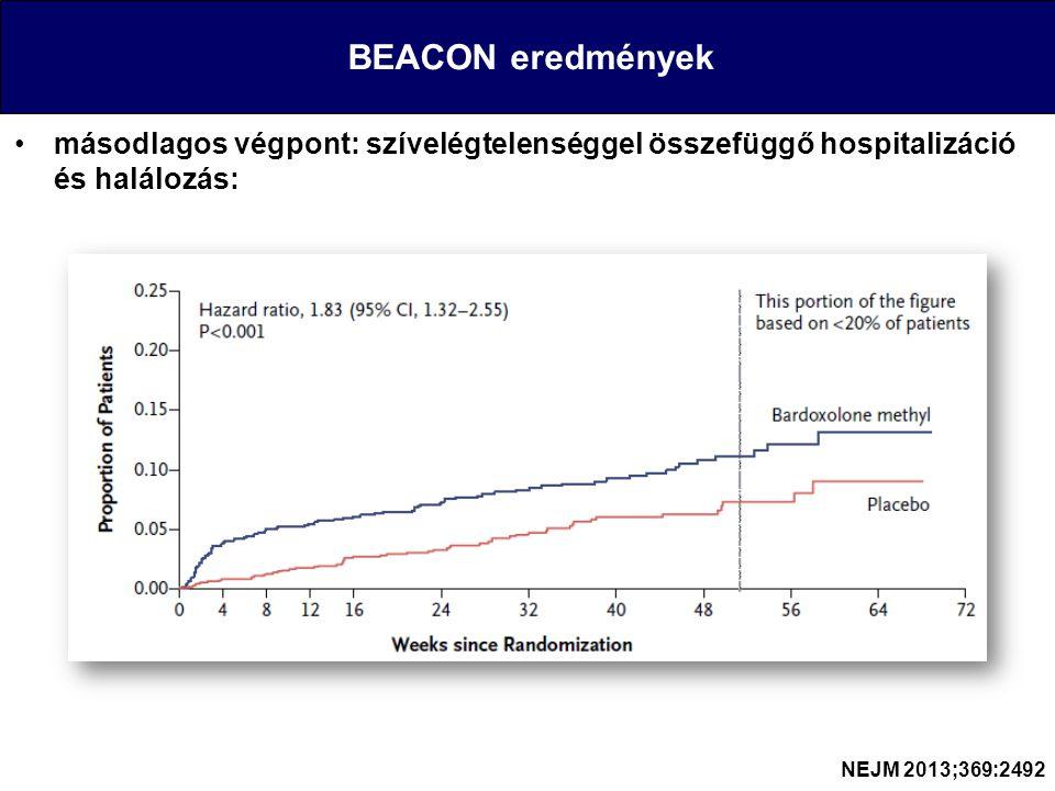 BEACON eredmények másodlagos végpont: szívelégtelenséggel összefüggő hospitalizáció és halálozás: NEJM 2013;369:2492