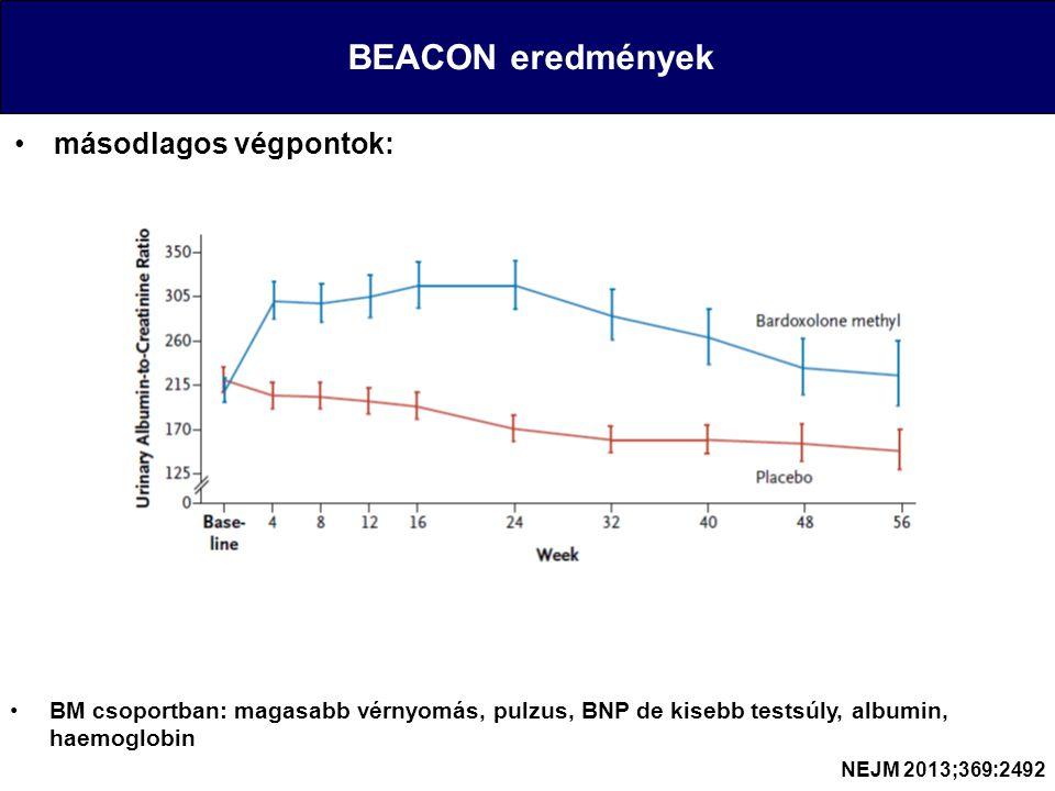 BEACON eredmények másodlagos végpontok: NEJM 2013;369:2492 BM csoportban: magasabb vérnyomás, pulzus, BNP de kisebb testsúly, albumin, haemoglobin