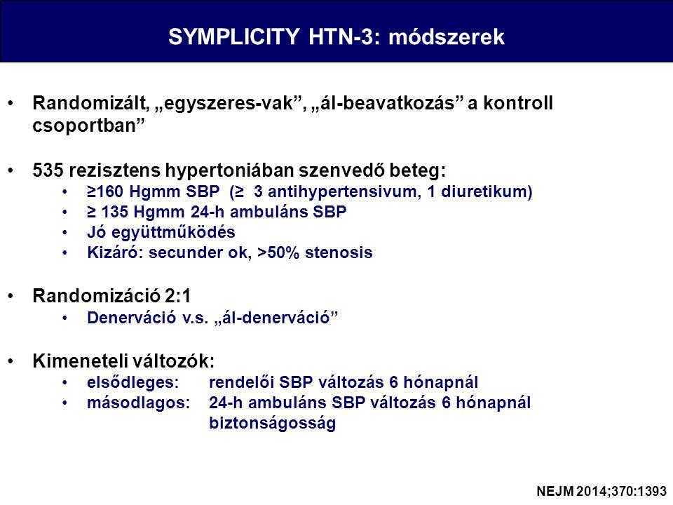 """SYMPLICITY HTN-3: módszerek Randomizált, """"egyszeres-vak , """"ál-beavatkozás a kontroll csoportban 535 rezisztens hypertoniában szenvedő beteg: ≥160 Hgmm SBP (≥ 3 antihypertensivum, 1 diuretikum) ≥ 135 Hgmm 24-h ambuláns SBP Jó együttműködés Kizáró: secunder ok, >50% stenosis Randomizáció 2:1 Denerváció v.s."""