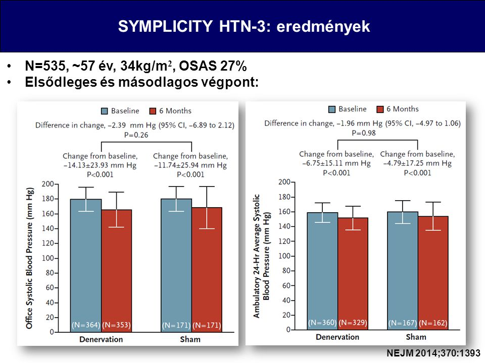 SYMPLICITY HTN-3: eredmények N=535, ~57 év, 34kg/m 2, OSAS 27% Elsődleges és másodlagos végpont: NEJM 2014;370:1393