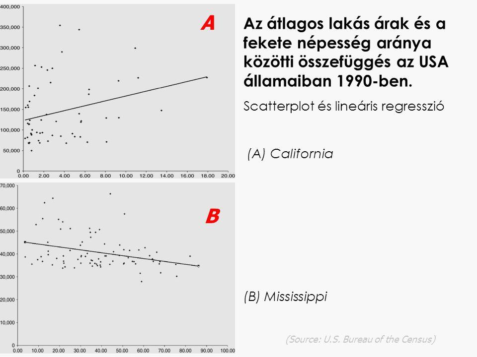 Az átlagos lakás árak és a fekete népesség aránya közötti összefüggés az USA államaiban 1990-ben.