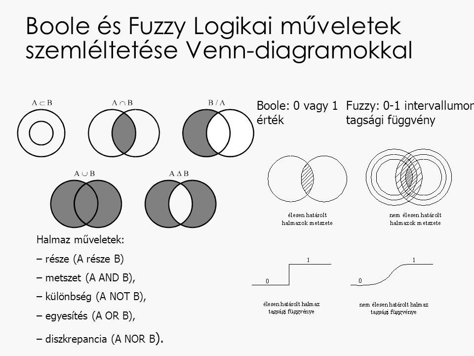 Boole és Fuzzy Logikai műveletek szemléltetése Venn-diagramokkal Halmaz műveletek: – része (A része B) – metszet (A AND B), – különbség (A NOT B), – egyesítés (A OR B), – diszkrepancia (A NOR B ).
