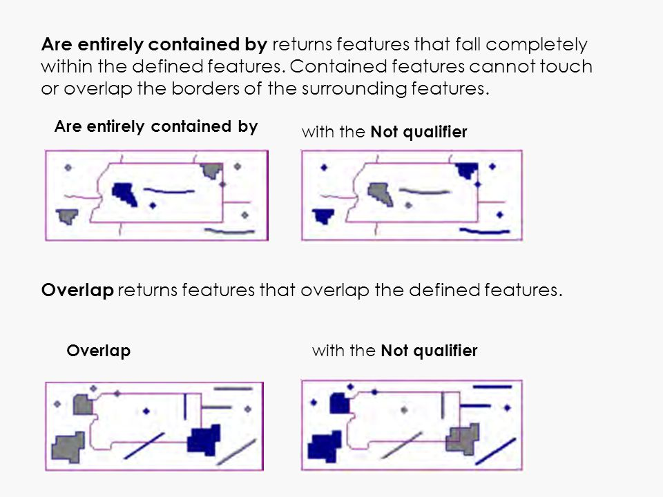 Are entirely contained by returns features that fall completely within the defined features. Contained features cannot touch or overlap the borders of