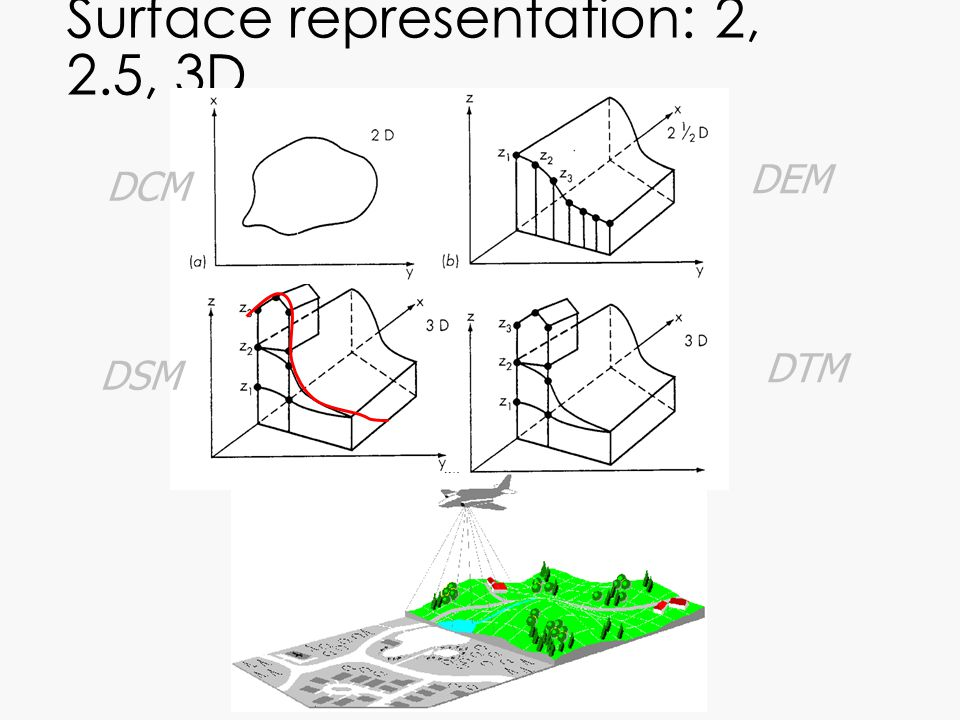 Surface representation: 2, 2.5, 3D DCM DEM DTM DSM