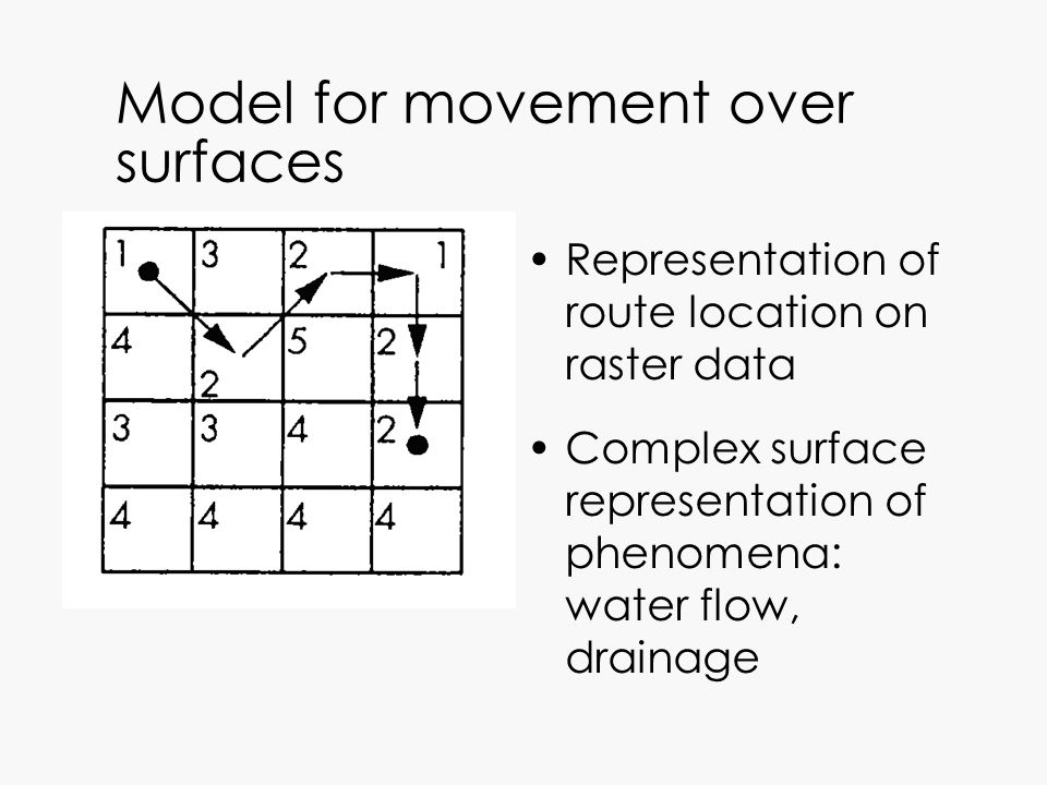 Model for movement over surfaces Representation of route location on raster data Complex surface representation of phenomena: water flow, drainage