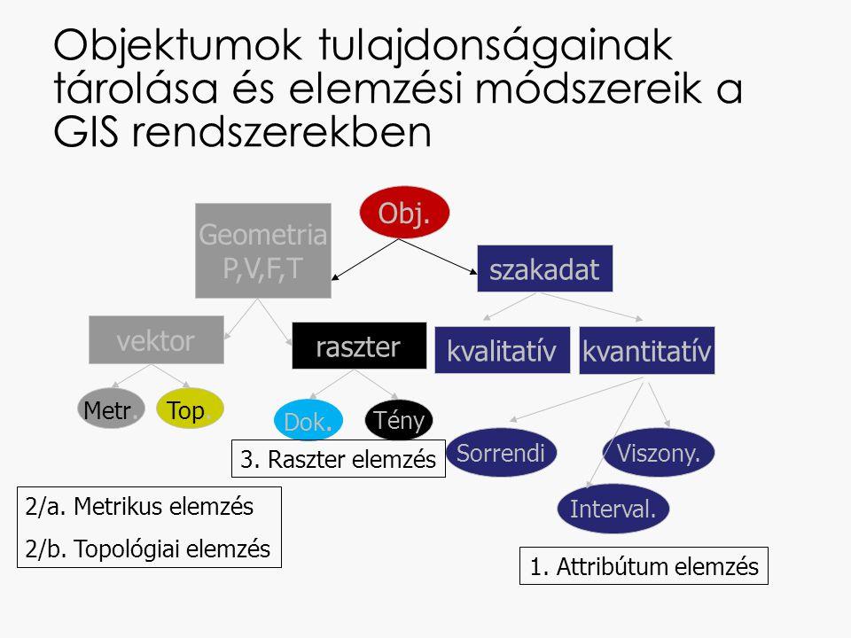Objektumok tulajdonságainak tárolása és elemzési módszereik a GIS rendszerekben Obj.