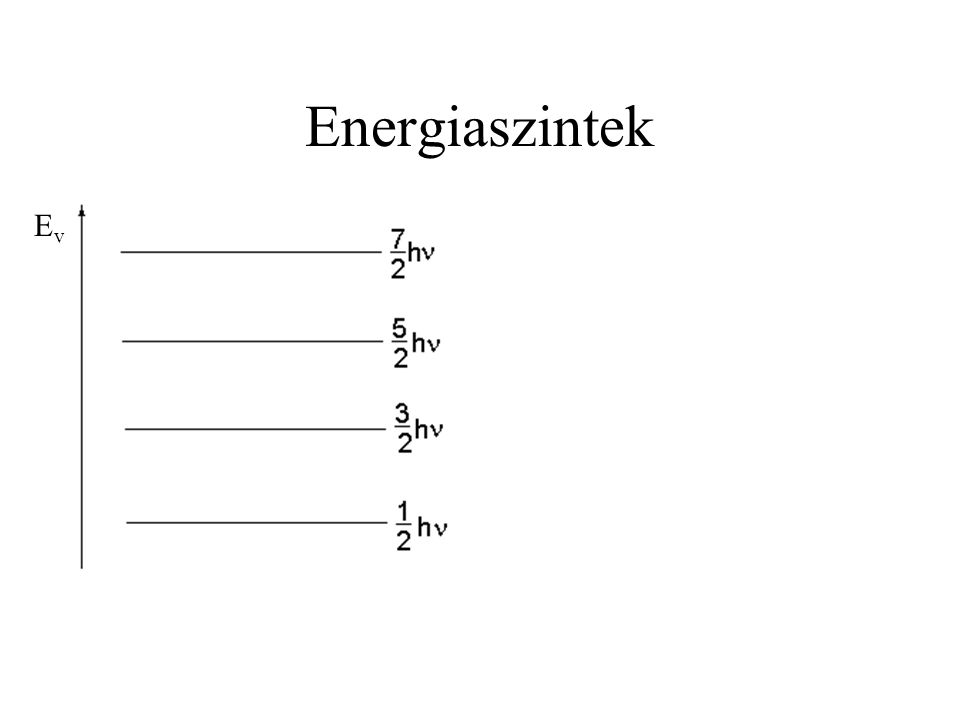 Energiaszintek EvEv