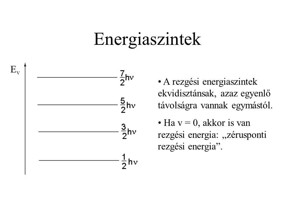 """A rezgési energiaszintek ekvidisztánsak, azaz egyenlő távolságra vannak egymástól. Ha v = 0, akkor is van rezgési energia: """"zérusponti rezgési energia"""