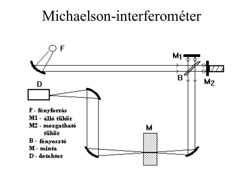 Michaelson-interferométer