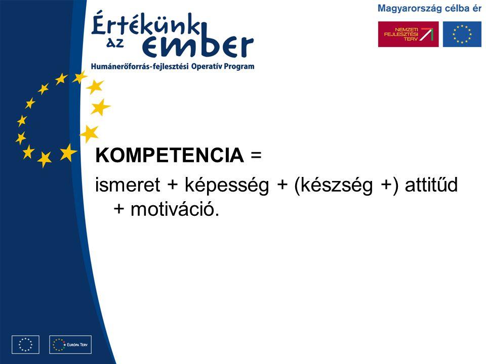 KOMPETENCIA = ismeret + képesség + (készség +) attitűd + motiváció.