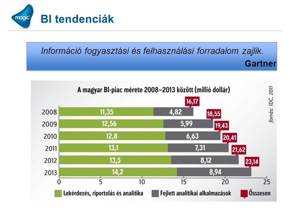 BI tendenciák Információ fogyasztási és felhasználási forradalom zajlik. Gartner BI rendszerek egyre gyorsuló terjedése … mert tényleg hasznot hoz! Eg