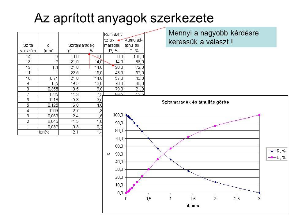 ha R tömeg %: ha R és D tömegarány: R=1-D=1-F(d) n=1,2338C=-0,1777 RRB függvény meghatározása