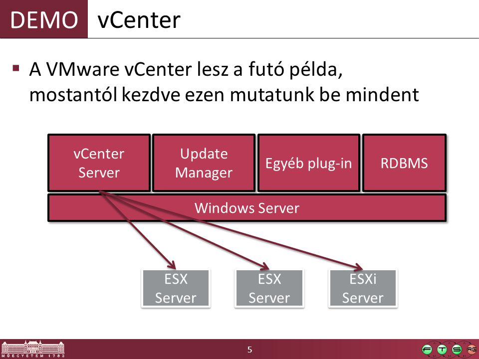5 DEMO  A VMware vCenter lesz a futó példa, mostantól kezdve ezen mutatunk be mindent vCenter ESX Server ESXi Server Windows Server vCenter Server Up