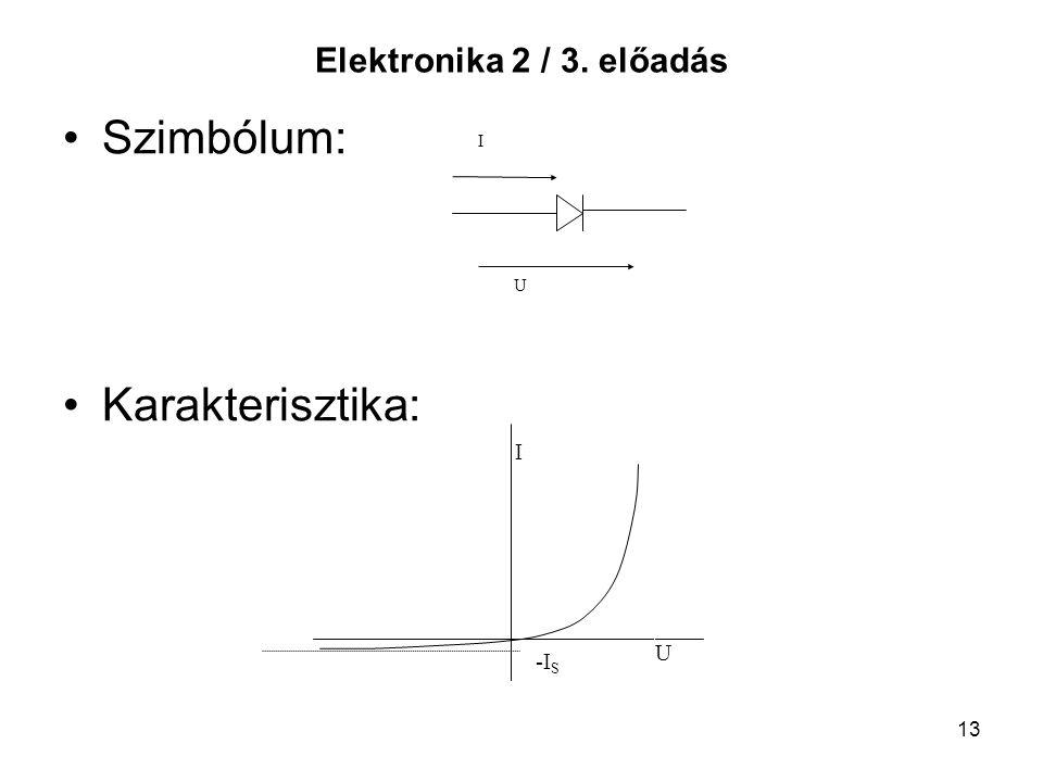 13 Elektronika 2 / 3. előadás Szimbólum: Karakterisztika: U I -I S U I