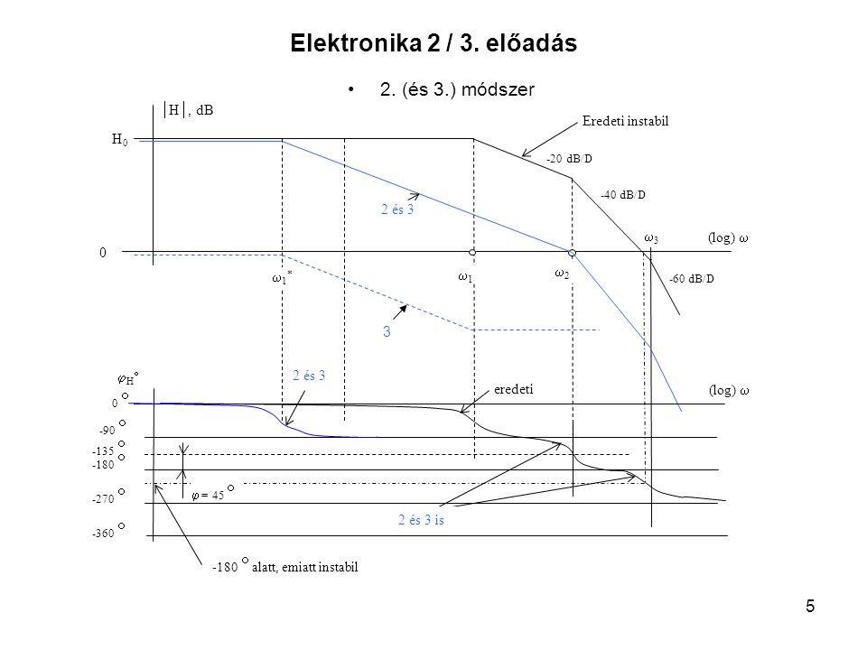 5 Elektronika 2 / 3. előadás 2. (és 3.) módszer  H , dB 0 (log)  Eredeti instabil 11 22 33 1*1* 2 és 3 H0H0 -20 dB/D -40 dB/D -60 dB/D (log
