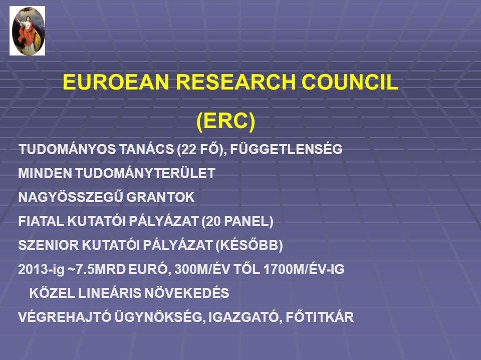 EUROEAN RESEARCH COUNCIL (ERC) TUDOMÁNYOS TANÁCS (22 FŐ), FÜGGETLENSÉG MINDEN TUDOMÁNYTERÜLET NAGYÖSSZEGŰ GRANTOK FIATAL KUTATÓI PÁLYÁZAT (20 PANEL) SZENIOR KUTATÓI PÁLYÁZAT (KÉSŐBB) 2013-ig ~7.5MRD EURÓ, 300M/ÉV TŐL 1700M/ÉV-IG KÖZEL LINEÁRIS NÖVEKEDÉS VÉGREHAJTÓ ÜGYNÖKSÉG, IGAZGATÓ, FŐTITKÁR