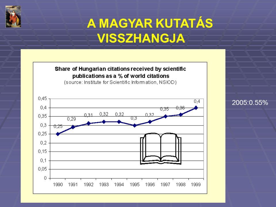 A MAGYAR KUTATÁS VISSZHANGJA 2005:0.55%