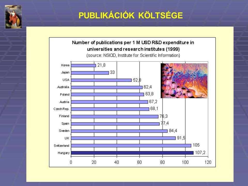 PUBLIKÁCIÓK KÖLTSÉGE