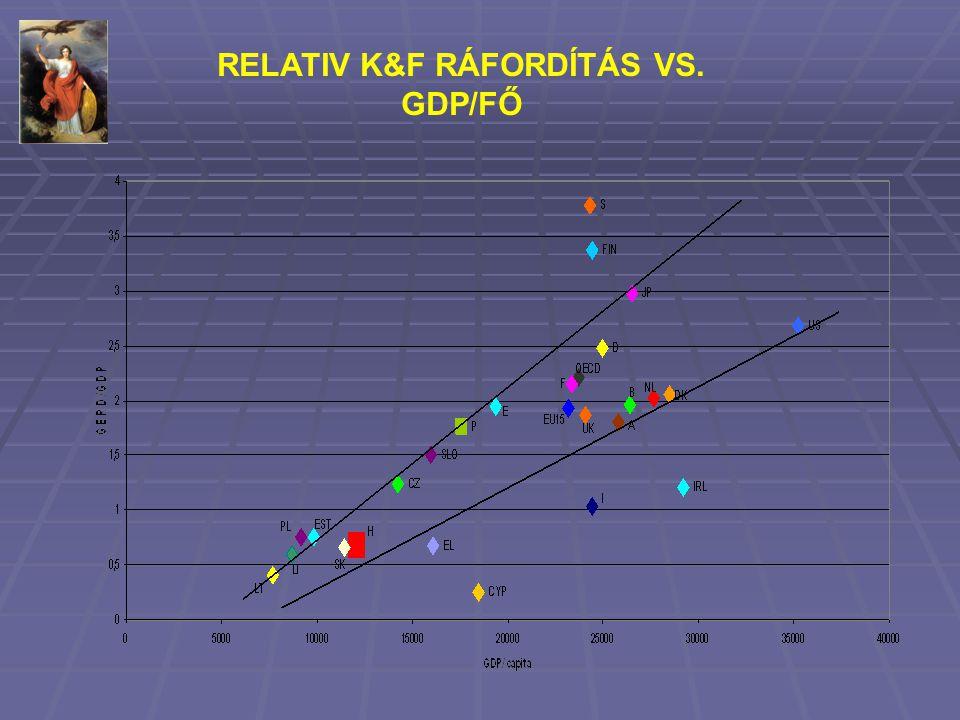 RELATIV K&F RÁFORDÍTÁS VS. GDP/FŐ