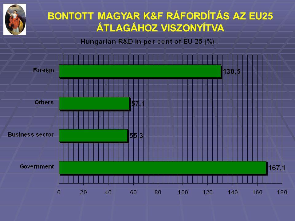 BONTOTT MAGYAR K&F RÁFORDÍTÁS AZ EU25 ÁTLAGÁHOZ VISZONYÍTVA