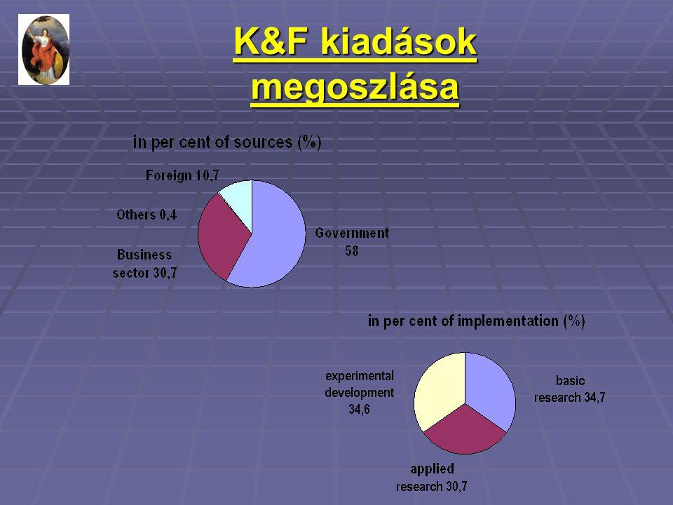K&F kiadások megoszlása
