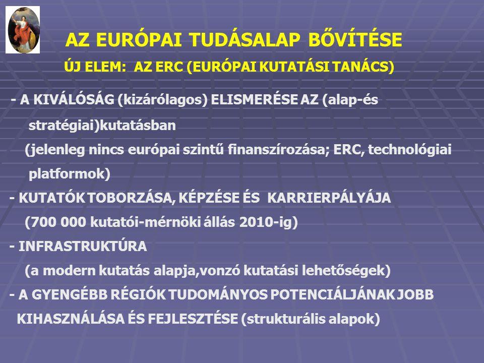 AZ EURÓPAI TUDÁSALAP BŐVÍTÉSE ÚJ ELEM: AZ ERC (EURÓPAI KUTATÁSI TANÁCS) - A KIVÁLÓSÁG (kizárólagos) ELISMERÉSE AZ (alap-és stratégiai)kutatásban (jelenleg nincs európai szintű finanszírozása; ERC, technológiai platformok) - KUTATÓK TOBORZÁSA, KÉPZÉSE ÉS KARRIERPÁLYÁJA (700 000 kutatói-mérnöki állás 2010-ig) - INFRASTRUKTÚRA (a modern kutatás alapja,vonzó kutatási lehetőségek) - A GYENGÉBB RÉGIÓK TUDOMÁNYOS POTENCIÁLJÁNAK JOBB KIHASZNÁLÁSA ÉS FEJLESZTÉSE (strukturális alapok)