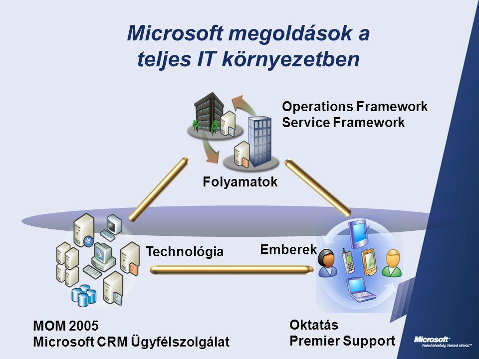 Folyamatok Emberek Technológia Microsoft megoldások a teljes IT környezetben MOM 2005 Microsoft CRM Ügyfélszolgálat Operations Framework Service Framework Oktatás Premier Support