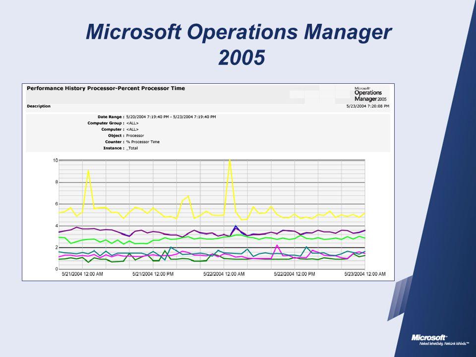 A MOM több, mint Microsoft  Windows operációs rendszerek  Windows kiszolgálóalkalmazások  Hálózati eszközök  Hardver és háttértár  SAP  Unix, Mac, AS400, VMS…
